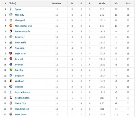 epl table over the years latest english premier league football table