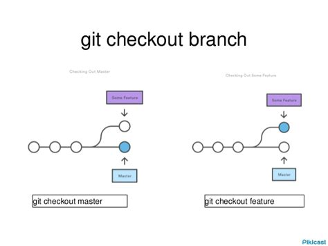 Git Tutorial | git tutorial