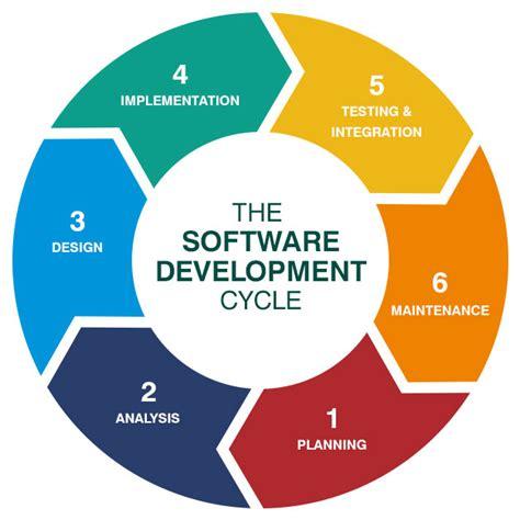 website design life cycle easy way to understand sdlc dignitas digital