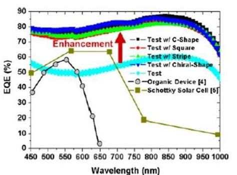 photodiode qe image sensors world silicon photodiode qe extended to 80 due to surface plasmon resonance