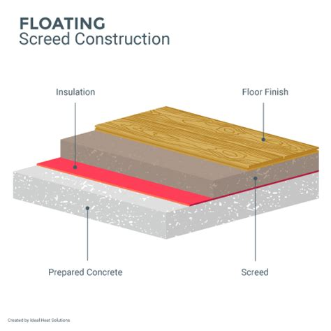 Floating Floor Construction Details by Drying Screed Everything You Need To