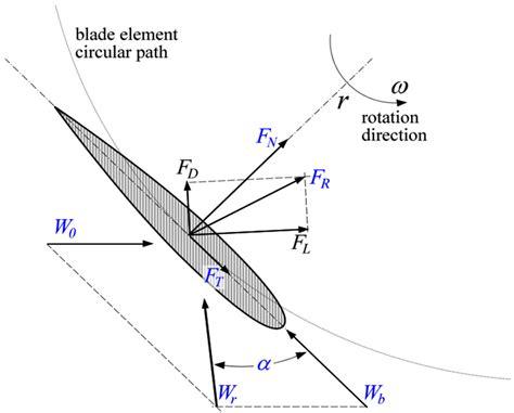 wind turbine wiring diagram engine diagram and wiring
