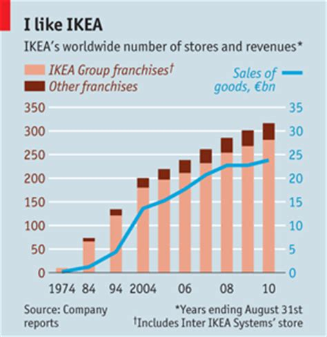 does ikea ever have sales international franchise brands the ikea franchise and the