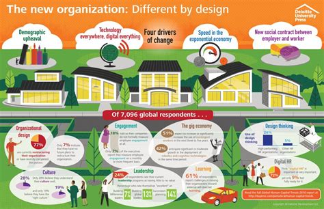 life by design home business infographic human capital trends 2016 deloitte insights