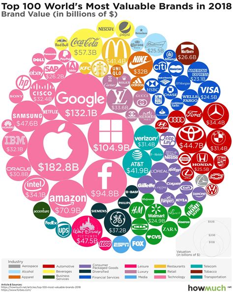 the world s most valuable brands in one chart