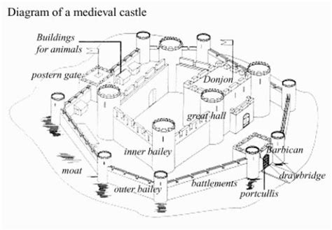 motte and bailey castle labeled diagram definition the history of castles