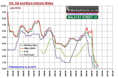 ecb no rate changes uk interest rate forecast 2010 and 2011 the market