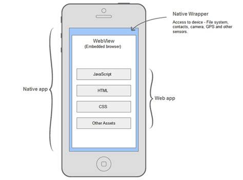 tutorial jquery mobile phonegap packaging a jquery mobile application with cordova phonegap