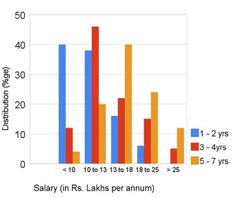 Salary With Mba In Finance by What Salary Do Mba S From Premier Business Schools In