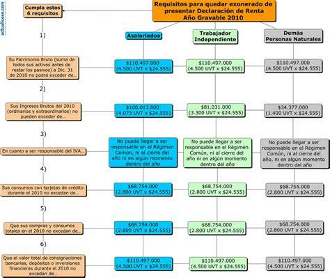 montos personas naturales para declarar renta guia para declaracion renta 2015 colombia