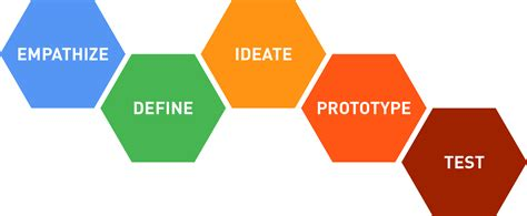 design thinking yes and yes design thinking is bullshit and we should promote it