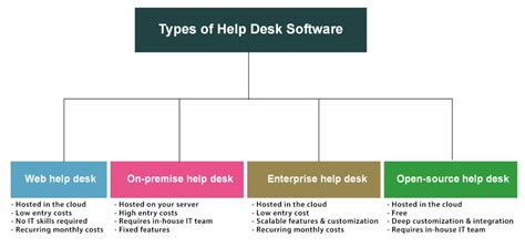 Types Of Service Desk types of help desk software which one will suit your
