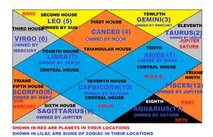 5th House Astrology by The Horoscope House Search For The Soul