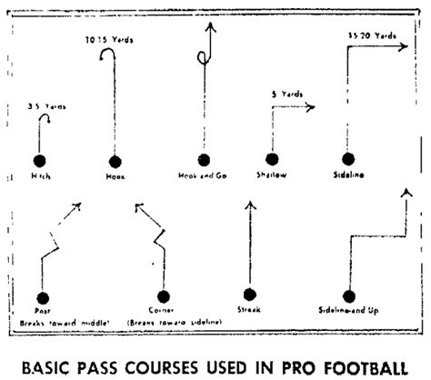 passing tree diagram for football big ben bumps tom flores out of the record pro football daly