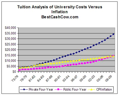 Mba In Germany Without Tuition Fees by An League College Education Vs Community College Education