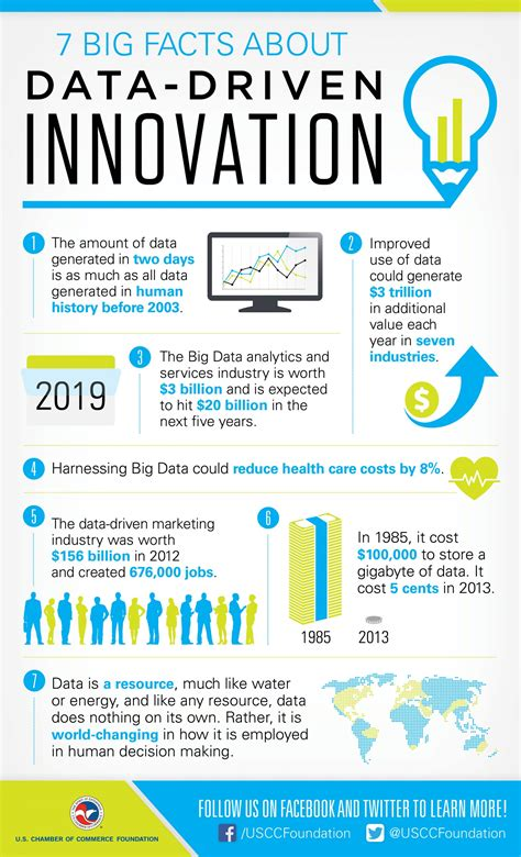 7 Facts On by 7 Big Facts About Data Driven Innovation Visual Ly