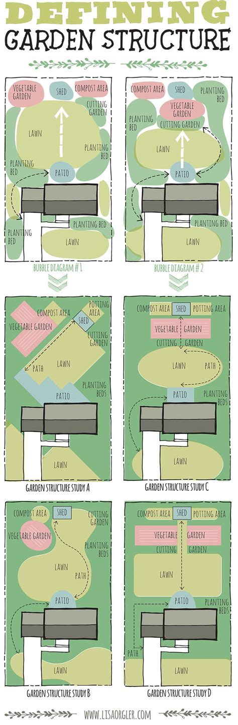 Vegetable Garden Planner Australia Vegetable Garden Layout Plans Australia Best Idea Garden