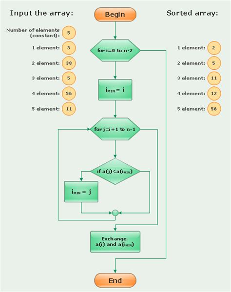 sort flowchart flowchart for sort algorithm flowchart in word