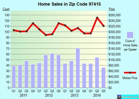 sle of html code 97415 zip code brookings oregon profile homes
