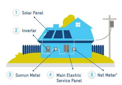how to install solar system at home how do solar panels work with solar energy sunrun