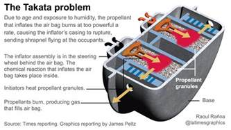 Used Cars Baltimore Sun How A Dangerous Takata Air Bag Made Its Way Into A Used