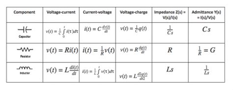 function of resistor capacitor and inductor electric network transfer function electronics and electrical quizzes eeweb community