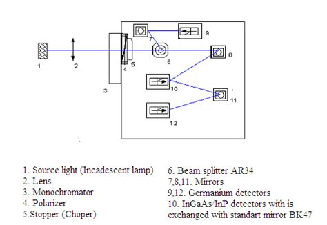 photodiode measurement photodiodes as optical radiation measurement standards intechopen