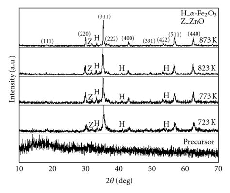 xrd pattern of znfe2o4 an overview on nanocrystalline znfe2o4 mnfe2o4 and