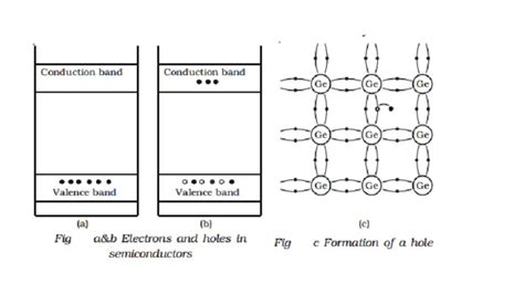 intrinsic diode intrinsic semiconductor study material lecturing notes assignment reference wiki description