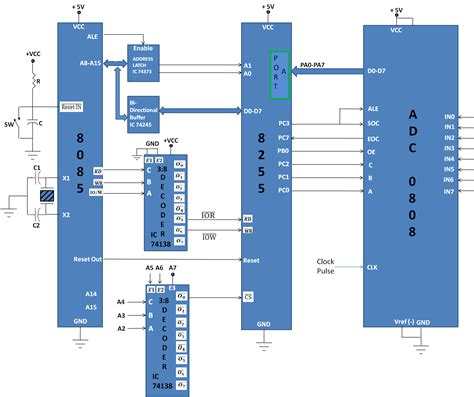 analog digital interface integrated circuits analog to digital converter interfacing 8085 microprocessor course