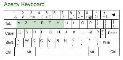 keyboard layout en francais multilingual keyboards learn how to type foreign languages
