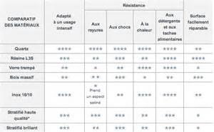 Delightful Plan De Travail Cuisine En Pierre #10: Choisir-plan-de-travail-comparateur-resistance-materiaux5.png