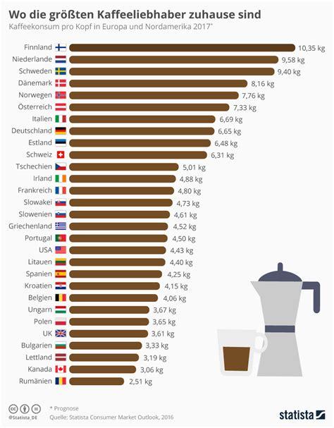 Home Design Trends Survey infografik wo die gr 246 223 ten kaffeeliebhaber zuhause sind