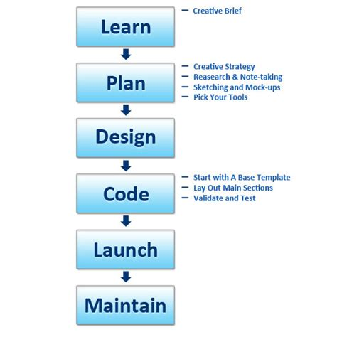 web development workflow process workflow what is the general process for planning and