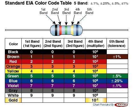 colour code of carbon resistors vastuslajitelma 600 kpl 10ω 1mω 1 4 w ihmevekotin fi
