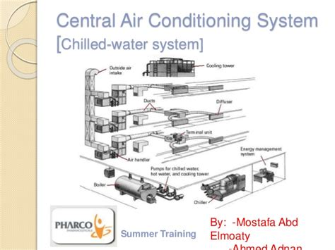 central air conditioning system 97 2003