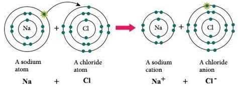 exle of ionic bond how do elements bond with each other to form a compound quora