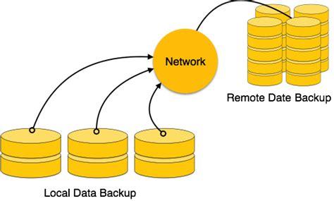 tutorialspoint in dbms dbms data backup