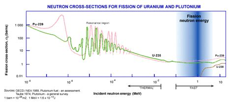 neutron cross sections in a nuclear chain reaction what happens when a neutron