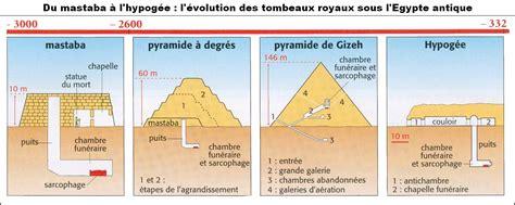 imagenes tumbas egipcias canel para amiguetes pir 193 mide y mastaba