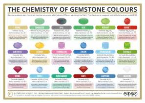 gems by color image gallery gemstone colors