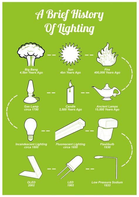 light history a brief history of light ddmlighting lighting design