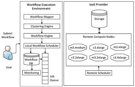 cluster computing architecture diagram 100 in 1 chart ibm u0027s staffing plan template