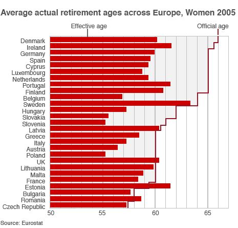 Womansavers Research And Rate Before You Date by Study Finds Most Europeans Retire Years Before Already Low
