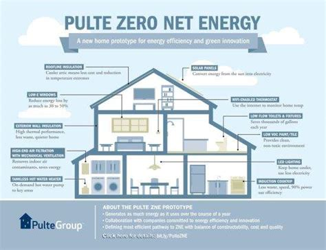 net zero homes plans net zero energy homes for the masses green homes