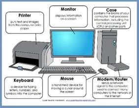 help your students get acquainted with the parts of a