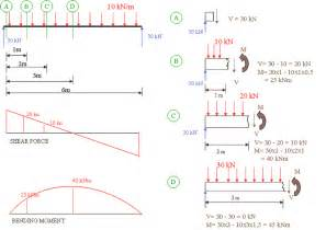 basic mechanical bending moment and shear force