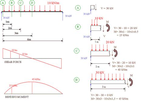 bending moment diagrams basic mechanical bending moment and shear