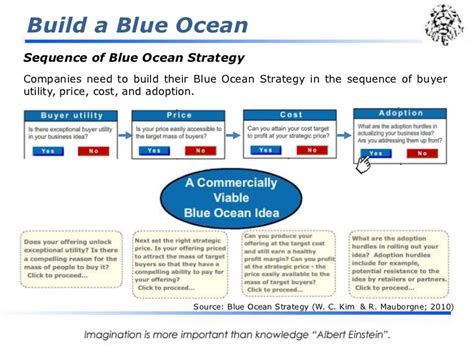 blue strategy diagram the blue strategy