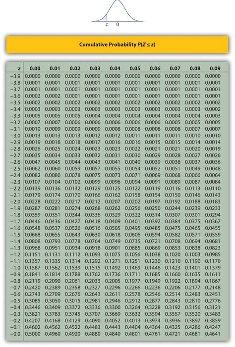 Cumulative Normal Distribution Table by Appendix
